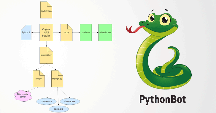 Python-Based Adware Evolves to Install Malicious Browser Extensions