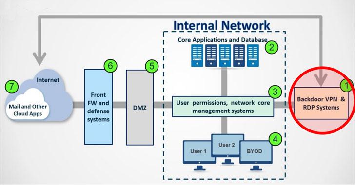 Iranian Hackers Exploiting VPN Flaws to Backdoor Organizations Worldwide