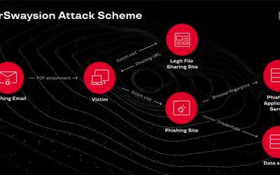 Targeted Phishing Attacks Successfully Hacked Top Executives At 150+ Companies
