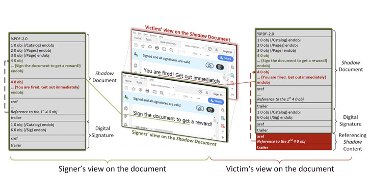 Shadow Attacks Let Attackers Replace Content in Digitally Signed PDFs