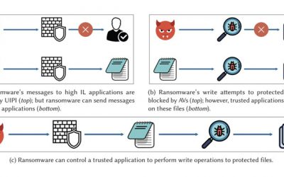 Malware Can Use This Trick to Bypass Ransomware Defense in Antivirus Solutions