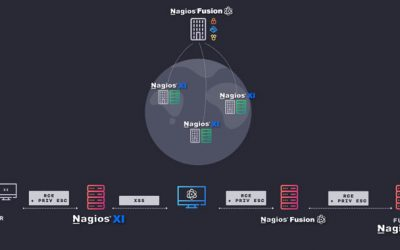 Details Disclosed On Critical Flaws Affecting Nagios IT Monitoring Software