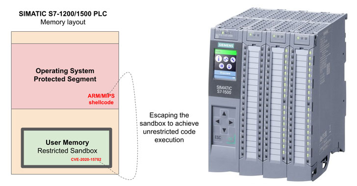 A New Bug in Siemens PLCs Could Let Hackers Run Malicious Code Remotely